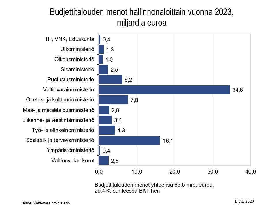 Suomen Valtion Budjetti